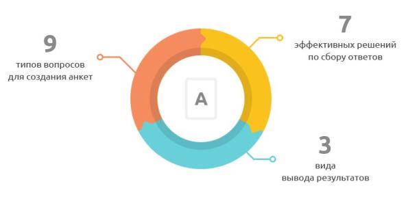 «Анкетолог» – единый сервис анкетирования полного цикла, объединивший в себе конструктор по созданию опросов, их распространению и анализу результатов.