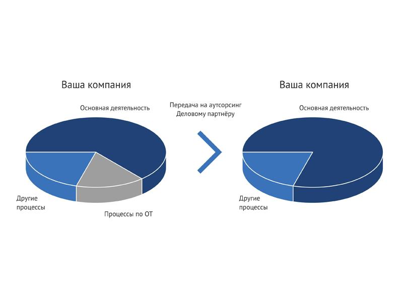 Аутсорсинг как решение в оптимизации бизнеса